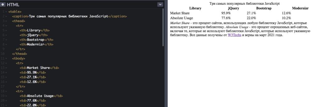 Вид кода таблицы в HTML