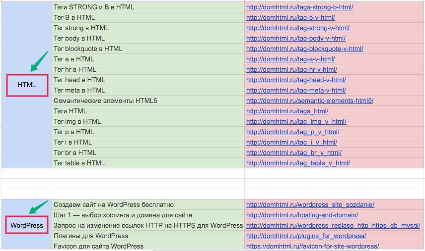 Список страниц  и URL по категориям
