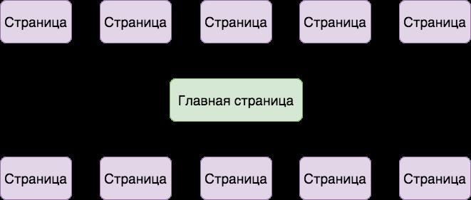 Схема простой структуры сайта