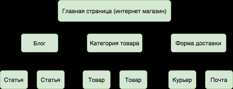 Структура сайта интернет магазин