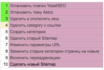 Список задач по SEO оптимизации