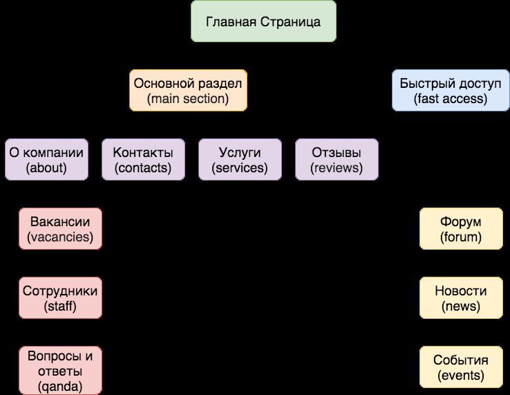 Схема древовидной структуры сайта