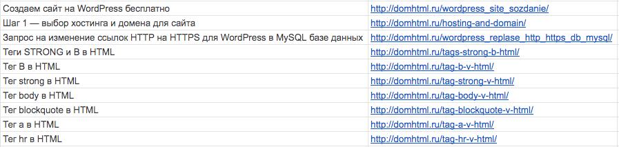 Список URL страниц сайта